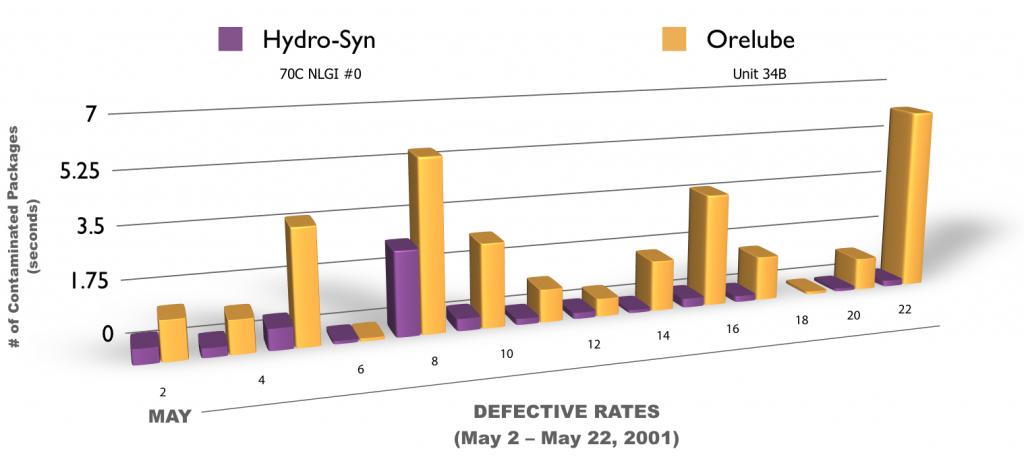 hydro_syn_70_graph